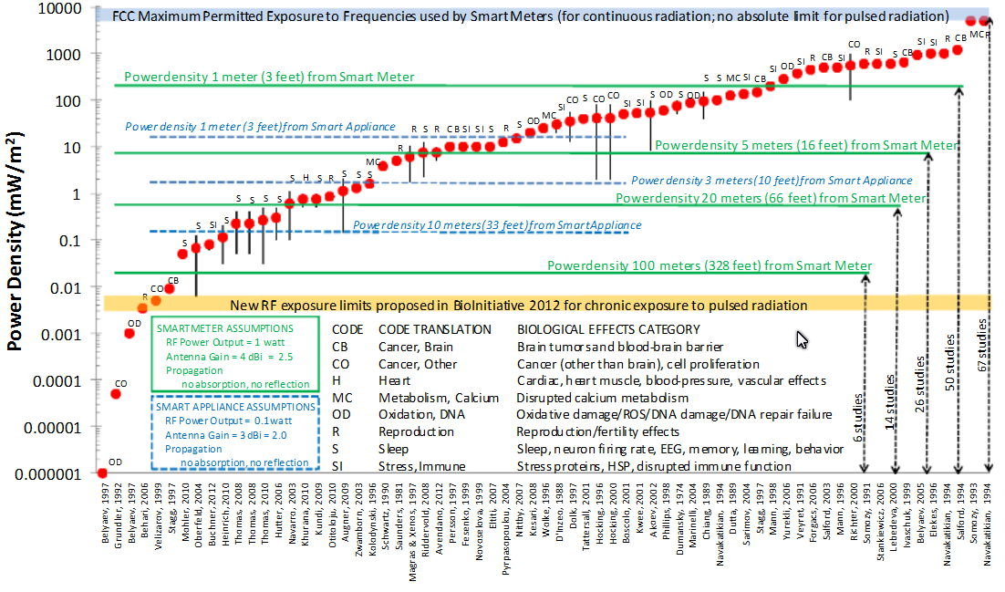 ReportedBiologicalEffects